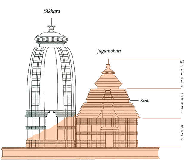 La struttura del Tempio del Sole di Konarak in onore a Surya