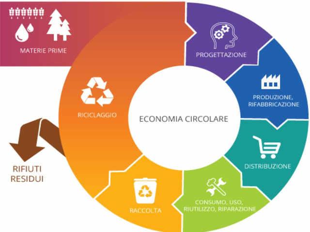 Economia circolare e utilizzo dei rifiuti